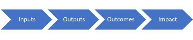 Logic model impact measurement and management